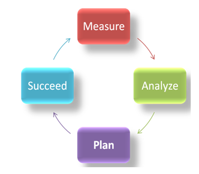 Maps acronym Measure, Analyze, Plan Succeed